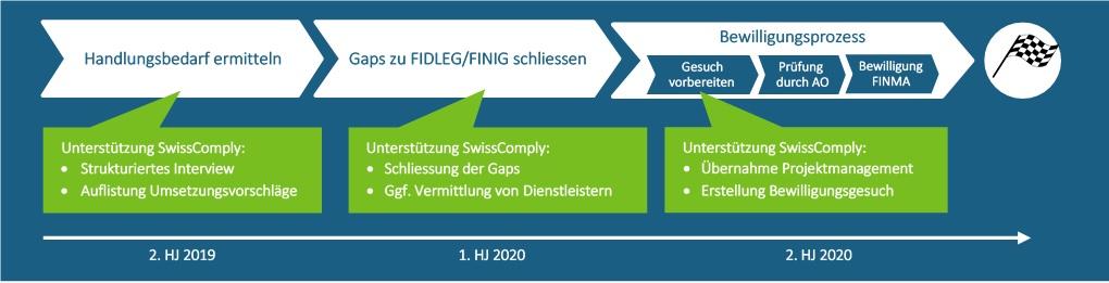 FIDLEG/FINIG-Umsetzung in 3 Schritten zur Bewilligung